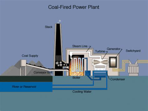 power plant diagram coal power plant schematic diagram coal energy