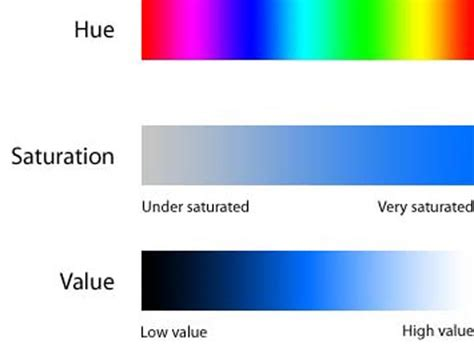 color properties saturation and value are two distinct measurements of