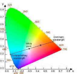 what color has the wavelength dominant wavelength