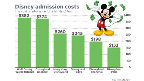 theme park rankings this is the cheapest disney theme park in the world