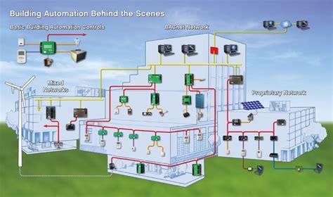 building automation c el i en