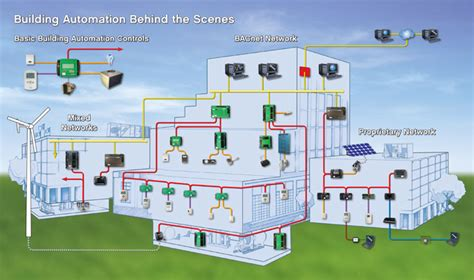 atrservice 187 building automation controls