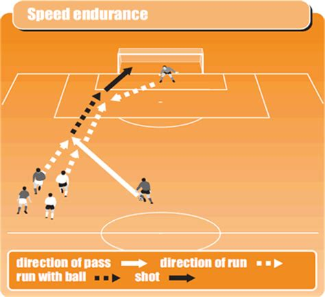 football basic skill tutorial basic soccer drill to develop speed and endurance soccer