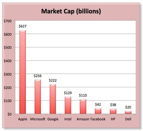 amazon market cap apple now worth more than microsoft google amazon and