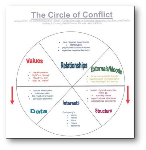 pattern of organizational conflict spiral dynamics diagram