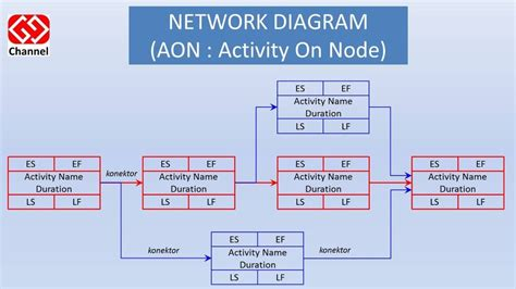 project management aon diagram exle aon network diagram in excel image collections how to