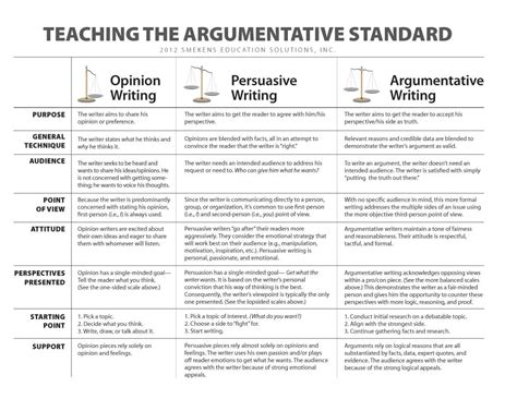 Argumentation Persuasion Essay by Argumentative V Persuasive Writing