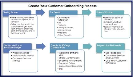 Customer Onboarding Process Template by Customer Onboarding After The Sale