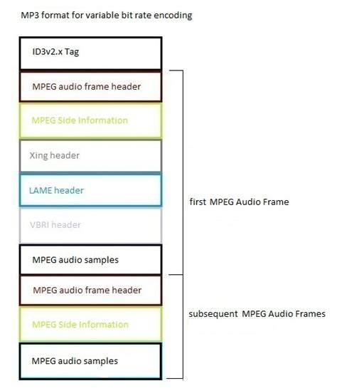 format audio vbr mpegframe beaglebuddy software s mp3 library documentation