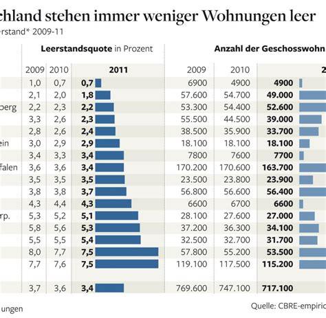 apolda wohnungen immobilien in deutschland gibt es kaum noch freie