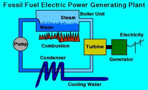 electricity generation chemwiki