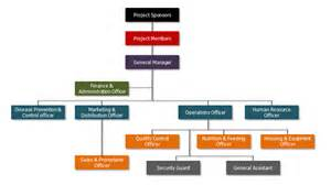 organisational chart human resource plan poultry
