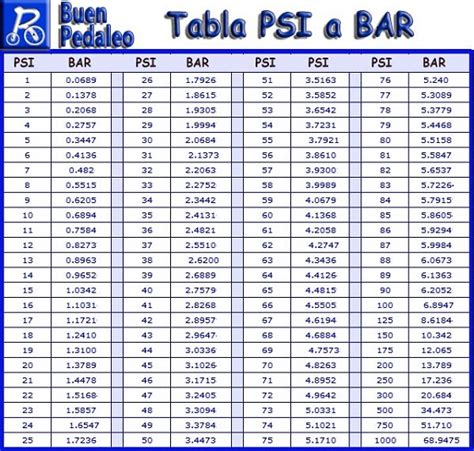 Bar Conversion Equivalencia De Bar Y Atmosfera Wroc Awski Informator
