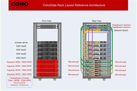 coho data datastream 1000 hybrid storage vendors and