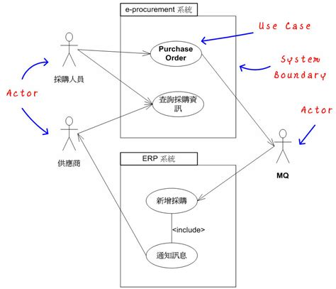 use diagrams use diagram 28 images umbrello project umbrello