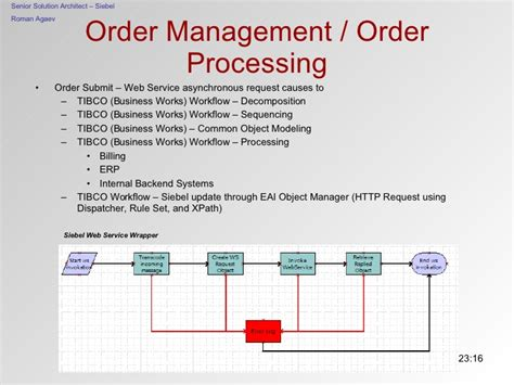 order processing workflow order management plus integration topics