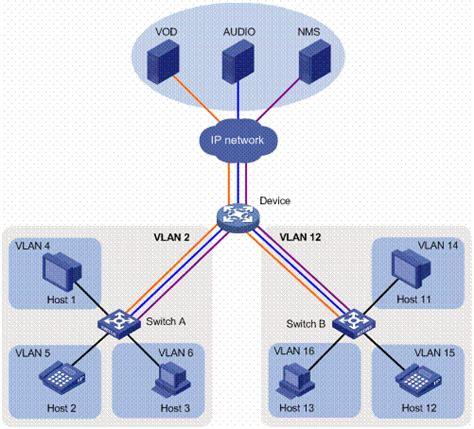 vlan network diagram 新华三集团 h3c product solutions isolate user vlan