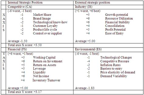 qspm matrix template excellent ife matrix template images resume ideas