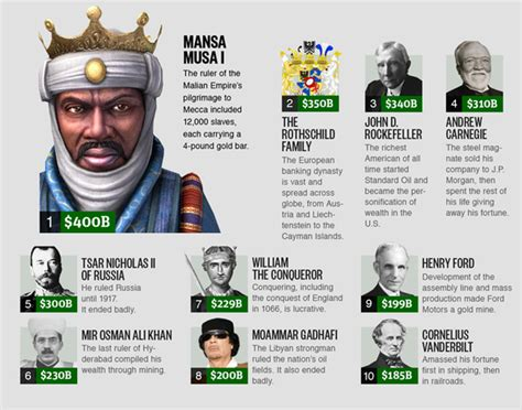 top 10 richest in the history of south africa the 25 richest who lived adjusted for inflation capitalogix