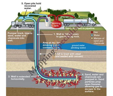 fracking process diagram illustrations artwork