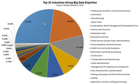 Top Mba Industries by Where Big Data Will Be In 2015