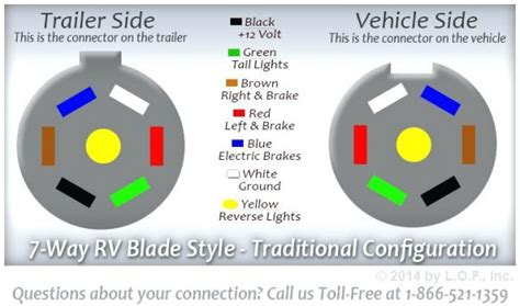 trailer plug color code