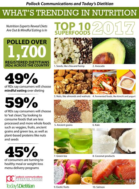 National Survey Taps Over 1,700 Dietitians to Predict Top