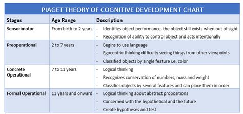Cognitive Development Theory Image Gallery Piaget S Theory