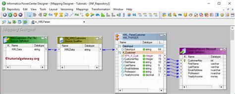 xml gateway tutorial xml parser transformation in informatica