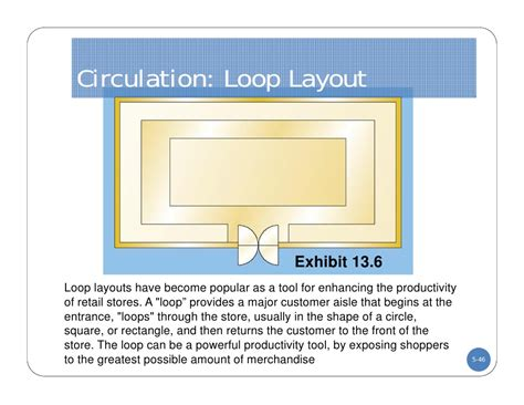 layout lop dc lecture five store layout and design