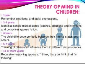 i am not a brain philosophy of mind for the 21st century books theory of mind speaking of research