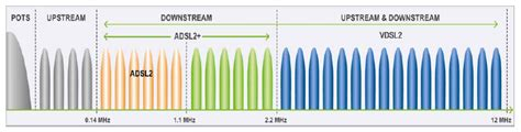 upstream color explained adsl vdsl cable modems explained