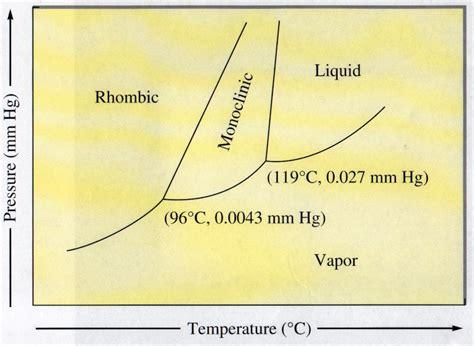 sulfur phase diagram phase diagram for sulfur