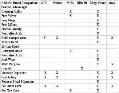worn motor additives restore stp lucas brand