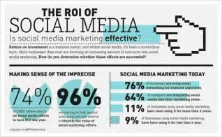 The impact of social media marketing trends to digital marketing