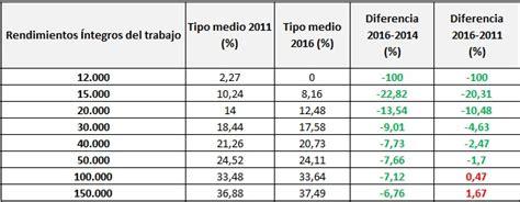renta 2015 cules son los nuevos tramos del irpf las claves de la reforma fiscal de 2015 rankia