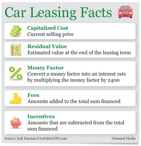how to lease a car in how to lease a car with no money down ehow
