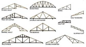 Truss Builder by Storage Shed Truss Design Details Lidya