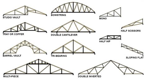 Roof Trusses Wood Roof Truss Design Loads Quotes