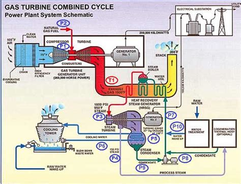 combined cycle power plant process flow diagram pressure switches in combined cycle power plant switches