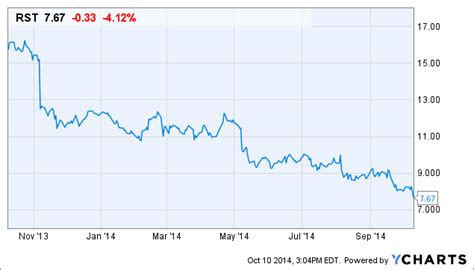rosetta stone ipo rosetta stone is possibly the most misunderstood story in