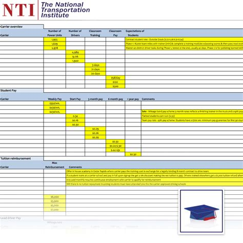 Payable Surveys - national student and trainer pay survey national transportation institute