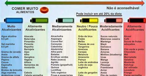 tabla alimentos alcalinizantes jo 227 o carlos magalh 227 es sa 250 de acidez e alcalinidade parte 4