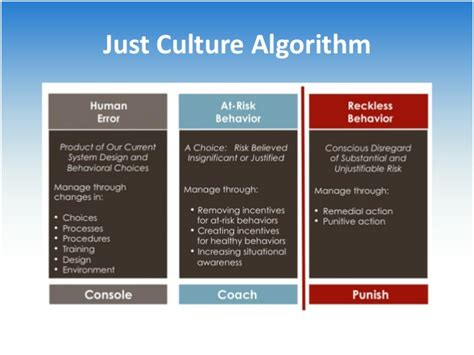 just culture algorithm flowchart patient safety made easy