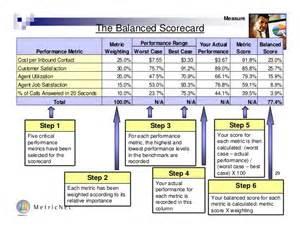 call center scorecard template free call center call center best practices