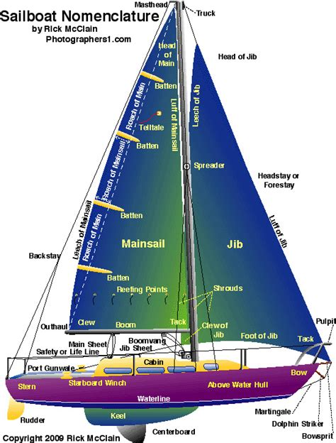 sailing boat names parts nautical sailing terms words phrases nomenclature