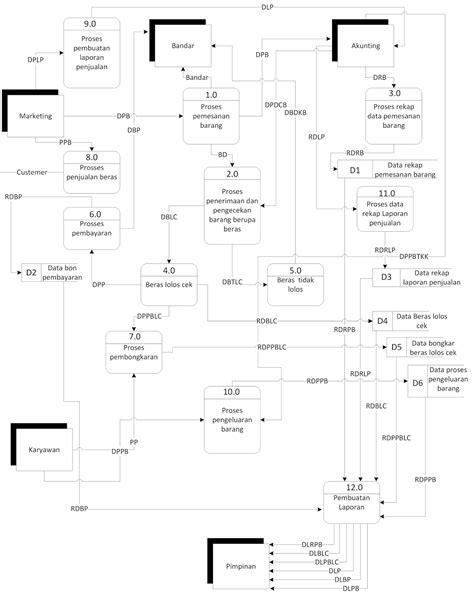 cara membuat dfd aplikasi cara membuat dfd data flow diagram pada microsoft