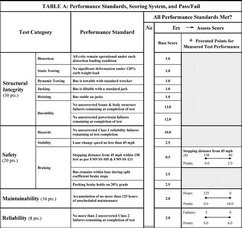 government resume category rating score system federal