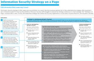 Strategic Technology Plan Template by Information Security Strategy On A Page Ceb