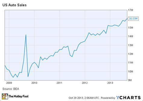 why is ford stock so low ken fisher would these 4 stocks aol finance